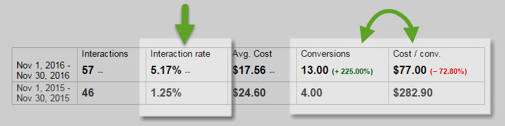 great pay per click results year to year